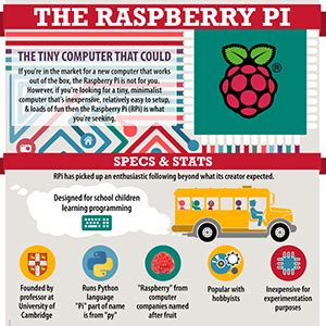 The Raspberry Pi: The Tiny Computer That Could - Computer
