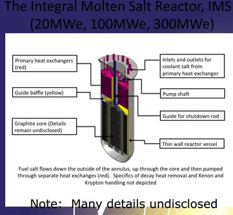Molten Salt Reactor Research review and getting to an