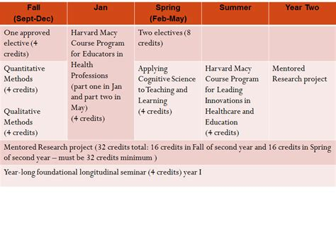 Credit Requirements and Curriculum | HMS