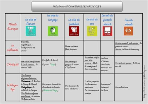 17 Best images about Programmes, programmations