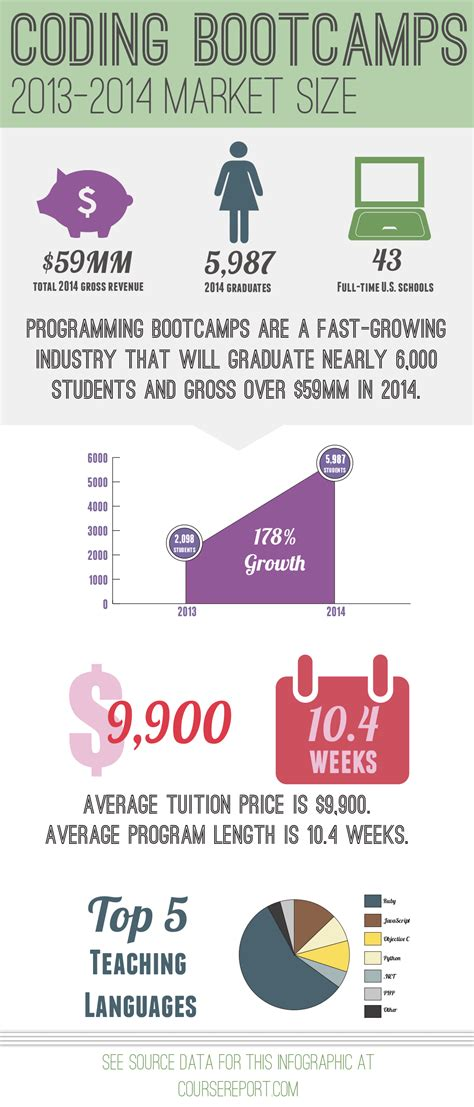 Coding bootcamps will graduate 6,000 people in 2014 -- 3x