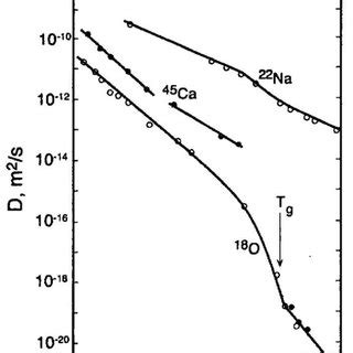(PDF) Atomic mobility in silicate glasses and melts