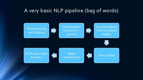 Natural language processing and search