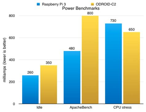 Review: ODROID-C2, compared to Raspberry Pi 3 and Orange