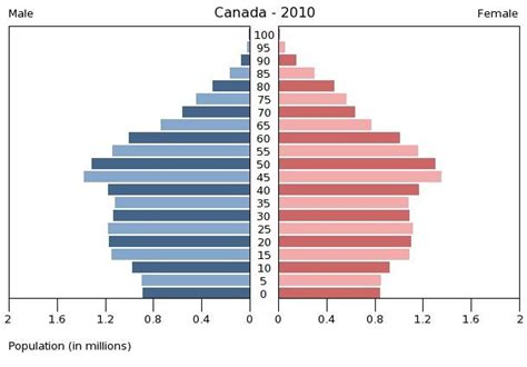 Census Data Shows Canadian Retiree Population to Rapidly