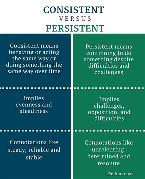 Difference Between Consistent and Persistent   Definition