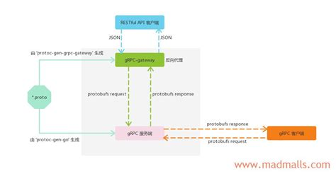 Go微服务实战|第12章:gRPC-gateway generate RESTful API - Go 微服务