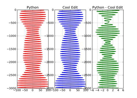 FFT filter vs lfilter in python - Stack Overflow